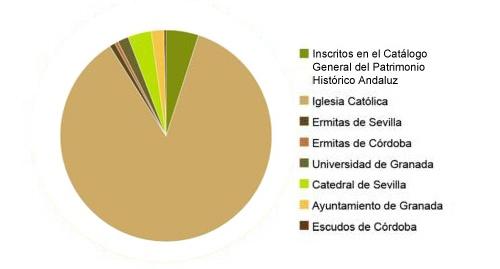Sintesis de la informaci n de patrimonio mueble de andaluc a for Registro bienes muebles cadiz